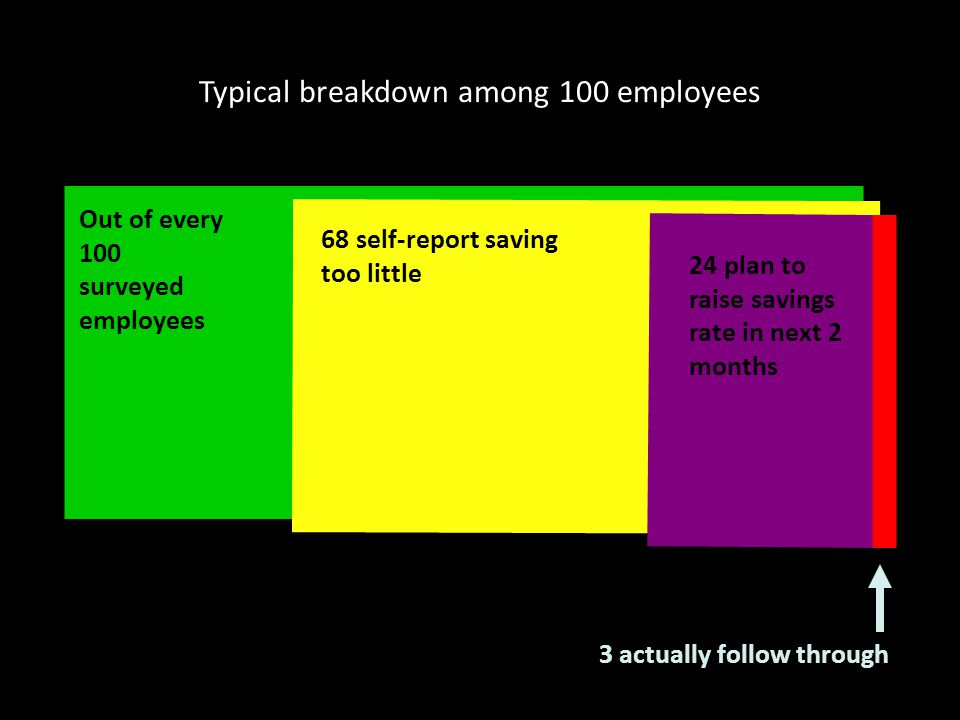 Typical breakdown among 100 employees Out of every 100 surveyed employees 68 self-report saving too little 24 plan to raise savings rate in next 2 months 3 actually follow through