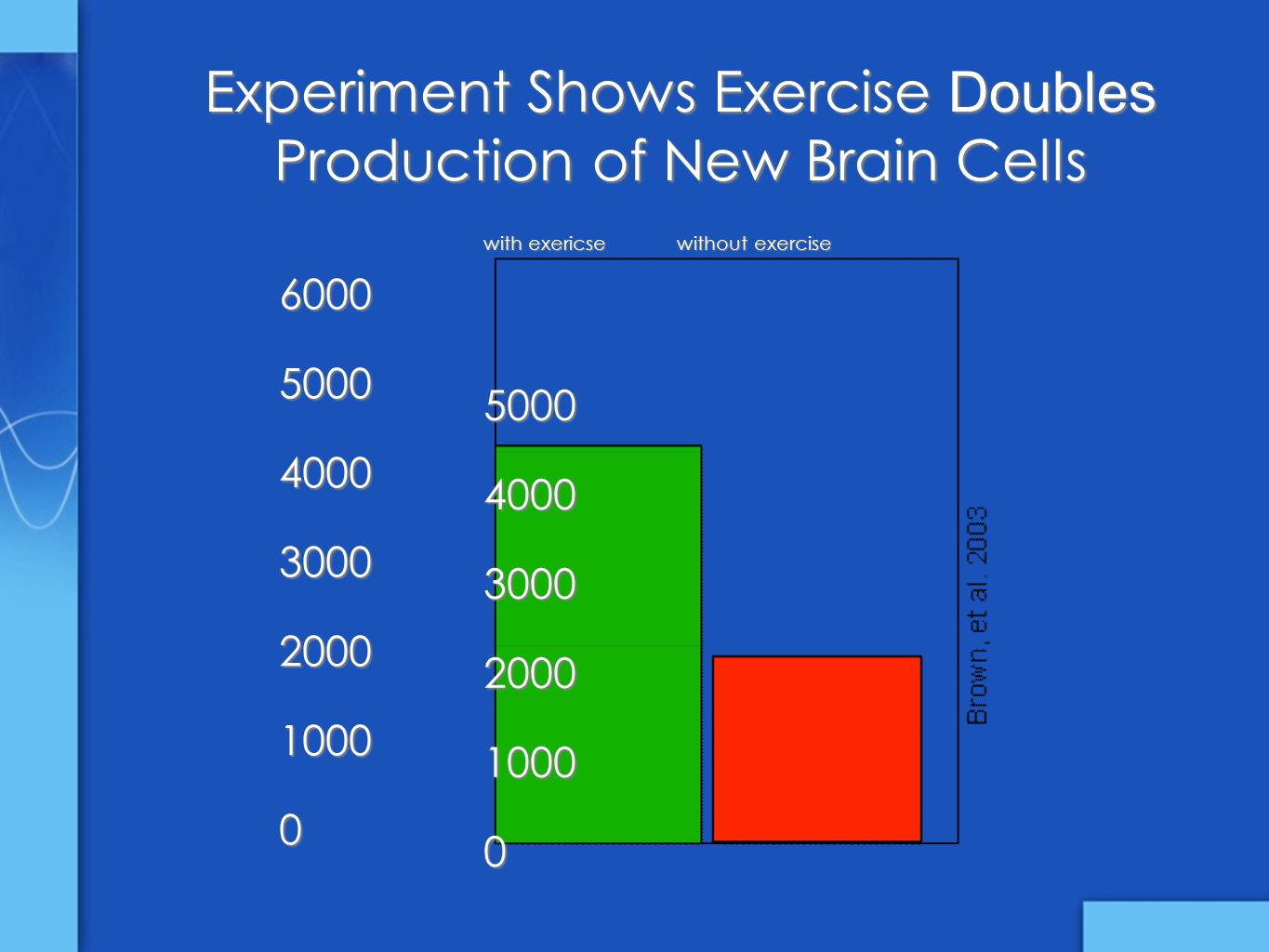 6000500040003000200010000 with exericse without exercise 500040003000200010000 Experiment Shows Exercise Doubles Production of New Brain Cells
