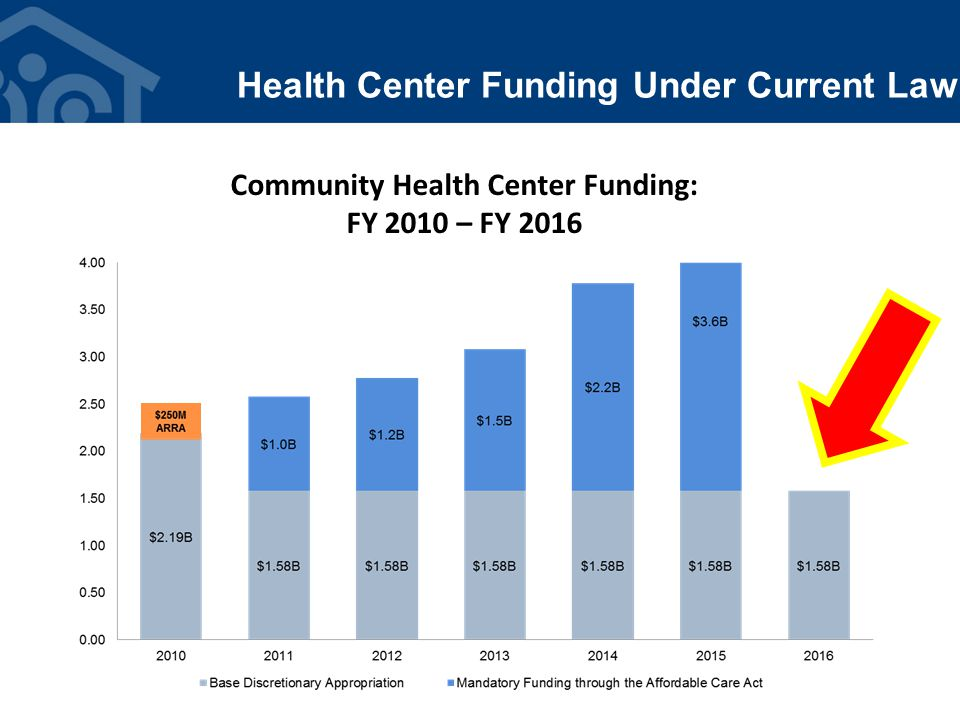 Health Center Funding Under Current Law Community Health Center Funding: FY 2010 – FY 2016
