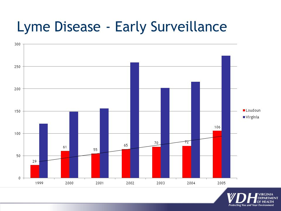 Big Question Are fewer being becoming infected and are those infected more likely to seek care early.