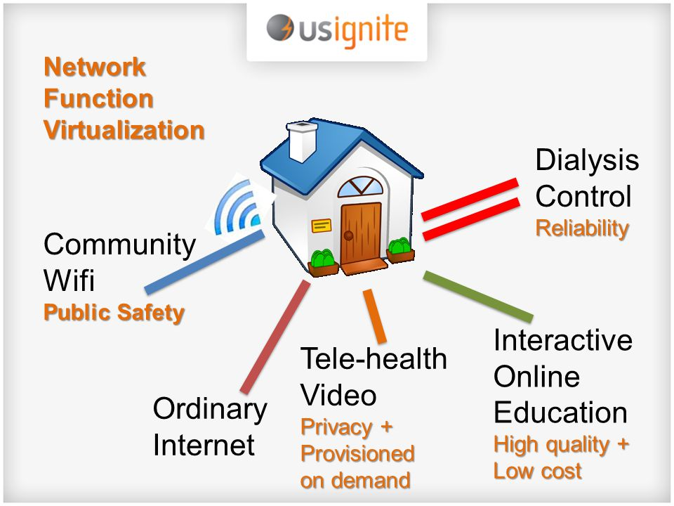 Ordinary Internet Privacy + Provisioned on demand Tele-health Video Privacy + Provisioned on demand Public Safety Community Wifi Public Safety High quality + Low cost Interactive Online Education High quality + Low cost Reliability Dialysis Control Reliability Network Function Virtualization