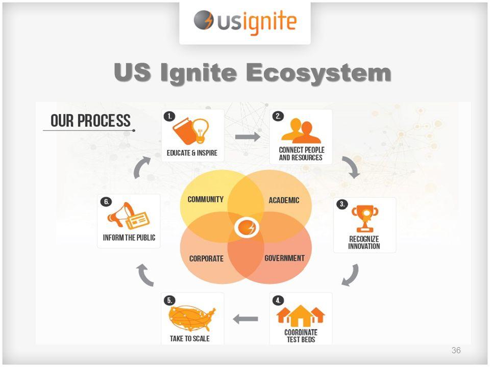 36 US Ignite Ecosystem
