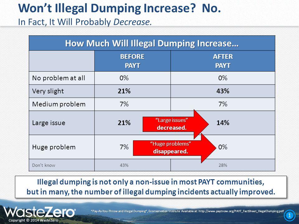Copyright © 2014 WasteZero 2 Won't Illegal Dumping Increase.