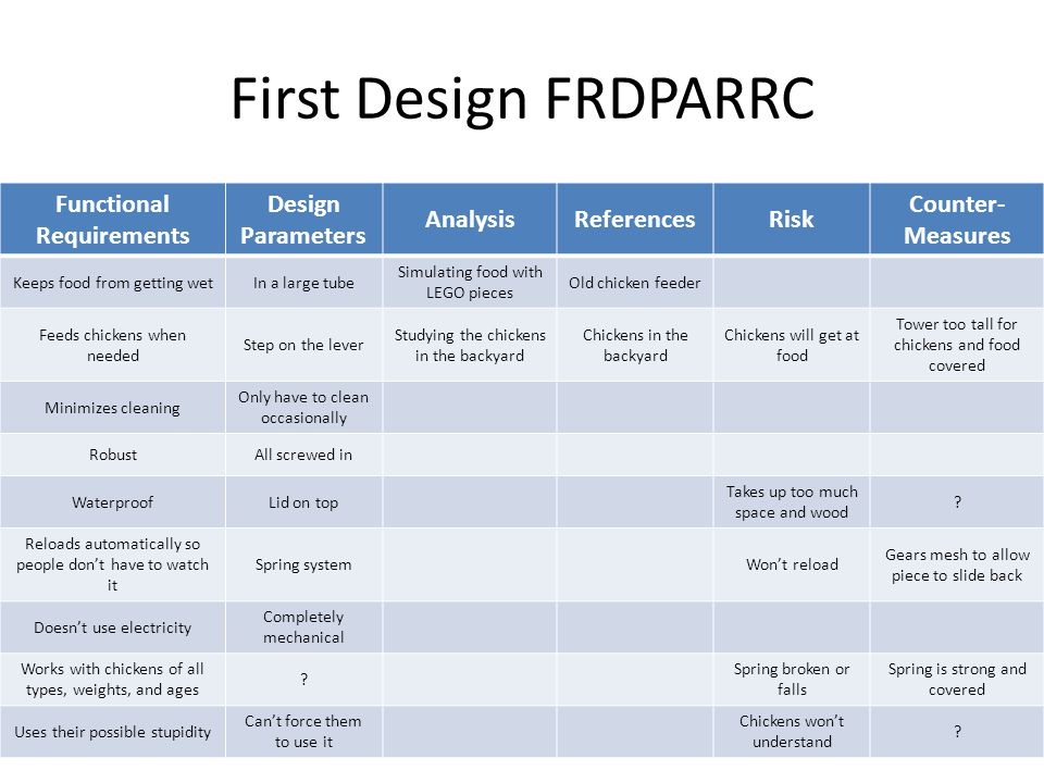 First Design FRDPARRC Functional Requirements Design Parameters AnalysisReferencesRisk Counter- Measures Keeps food from getting wetIn a large tube Simulating food with LEGO pieces Old chicken feeder Feeds chickens when needed Step on the lever Studying the chickens in the backyard Chickens in the backyard Chickens will get at food Tower too tall for chickens and food covered Minimizes cleaning Only have to clean occasionally RobustAll screwed in WaterproofLid on top Takes up too much space and wood .