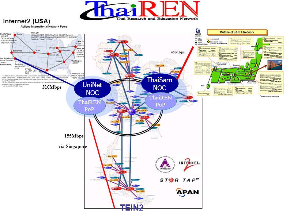 Internet2 (USA) TEIN2 JGN II (JP) 310Mbps 155Mbps 45Mbps via Singapore 2.5 Gbps ThaiSarn NOC ThaiREN PoP UniNet NOC ThaiREN PoP