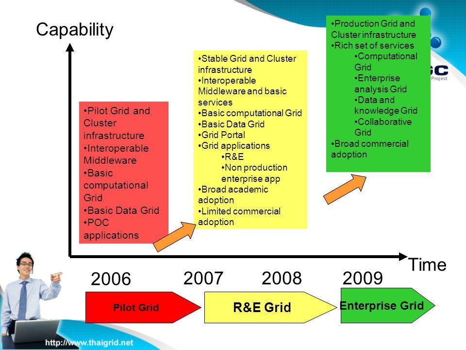 2006 200720082009 Pilot Grid R&E Grid Enterprise Grid Pilot Grid and Cluster infrastructure Interoperable Middleware Basic computational Grid Basic Da