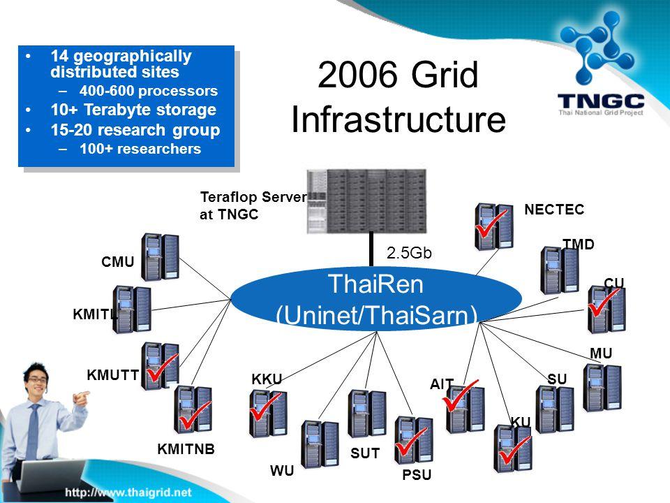 2006 Grid Infrastructure ThaiRen (Uninet/ThaiSarn) KMITNB KMUTT KMITL TMD WU KU PSU CMU SUT KKUSU MU CU AIT Teraflop Server at TNGC 2.5Gb NECTEC 14 ge