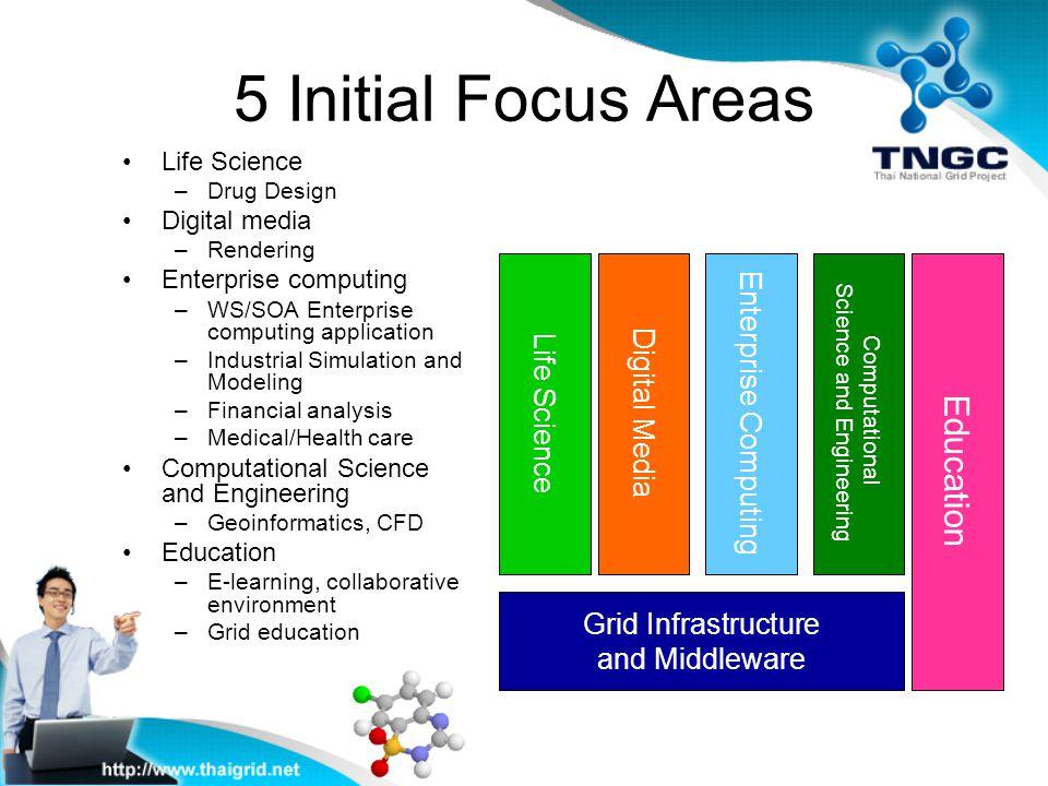 5 Initial Focus Areas Life Science –Drug Design Digital media –Rendering Enterprise computing –WS/SOA Enterprise computing application –Industrial Sim