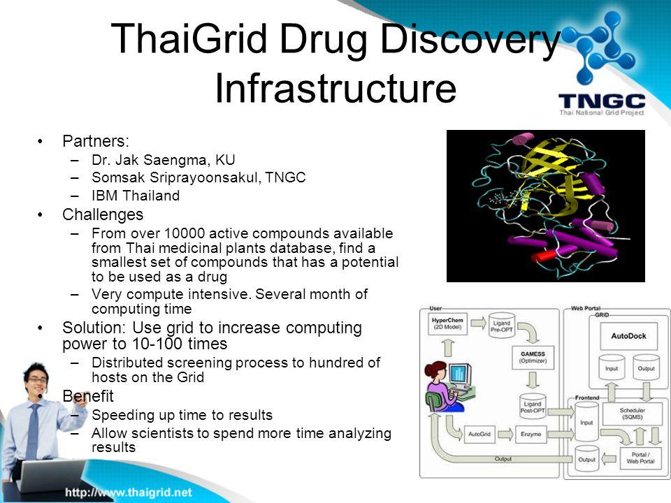 ThaiGrid Drug Discovery Infrastructure Partners: –Dr. Jak Saengma, KU –Somsak Sriprayoonsakul, TNGC –IBM Thailand Challenges –From over 10000 active c