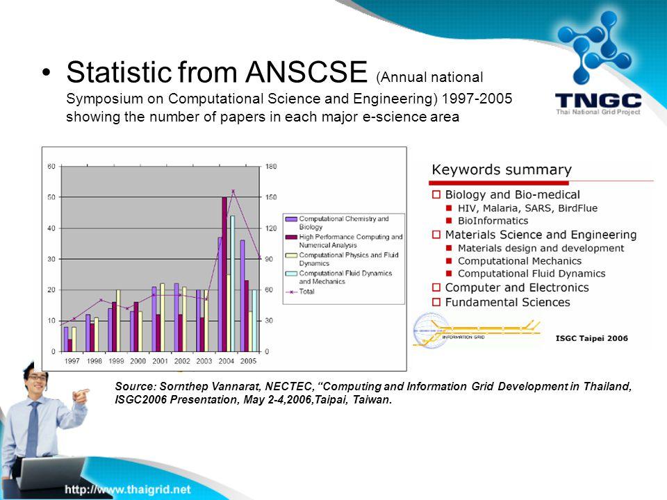 "Source: Sornthep Vannarat, NECTEC, ""Computing and Information Grid Development in Thailand, ISGC2006 Presentation, May 2-4,2006,Taipai, Taiwan. Statis"