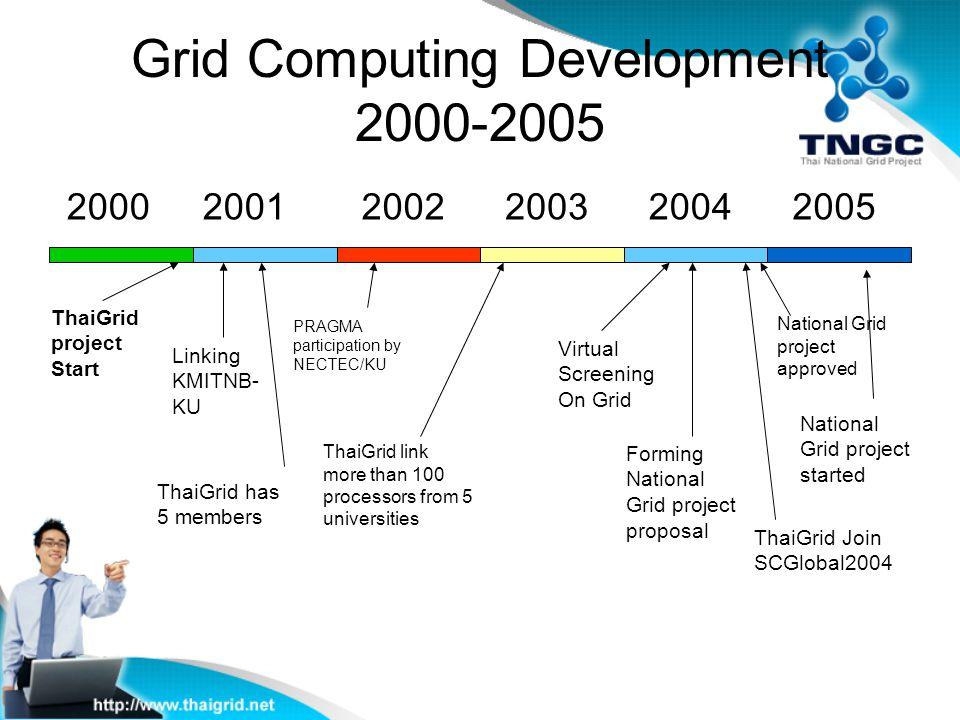 Grid Computing Development 2000-2005 ThaiGrid project Start 2000 Linking KMITNB- KU 20012002200320042005 Virtual Screening On Grid National Grid proje
