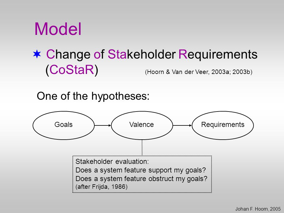 Model  Change of Stakeholder Requirements (CoStaR) (Hoorn & Van der Veer, 2003a; 2003b) One of the hypotheses: Johan F. Hoorn, 2005 Goals ValenceRequ