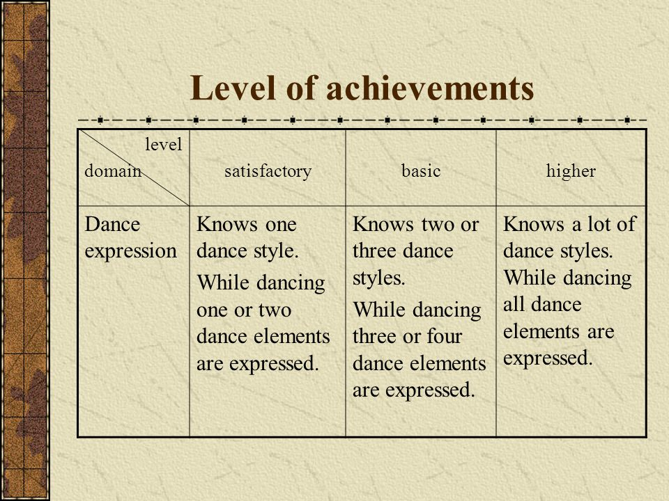 Level of achievements level domainsatisfactorybasichigher Dance expression Knows one dance style.