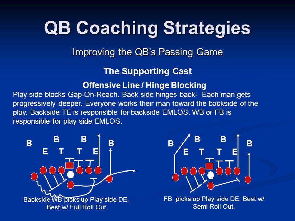 QB Coaching Strategies Improving the QB's Passing Game The Supporting Cast Offensive Line / Hinge Blocking Play side blocks Gap-On-Reach.
