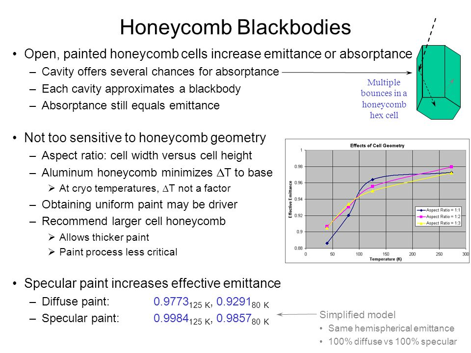 Honeycomb Blackbodies Open, painted honeycomb cells increase emittance or absorptance –Cavity offers several chances for absorptance –Each cavity appr