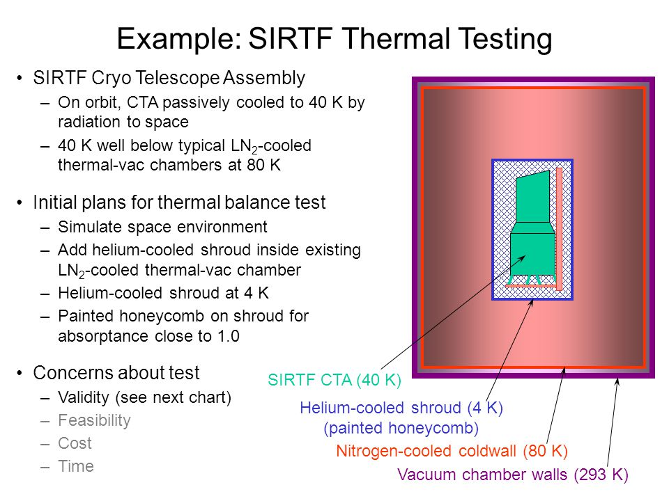 SIRTF Cryo Telescope Assembly –On orbit, CTA passively cooled to 40 K by radiation to space –40 K well below typical LN 2 -cooled thermal-vac chambers