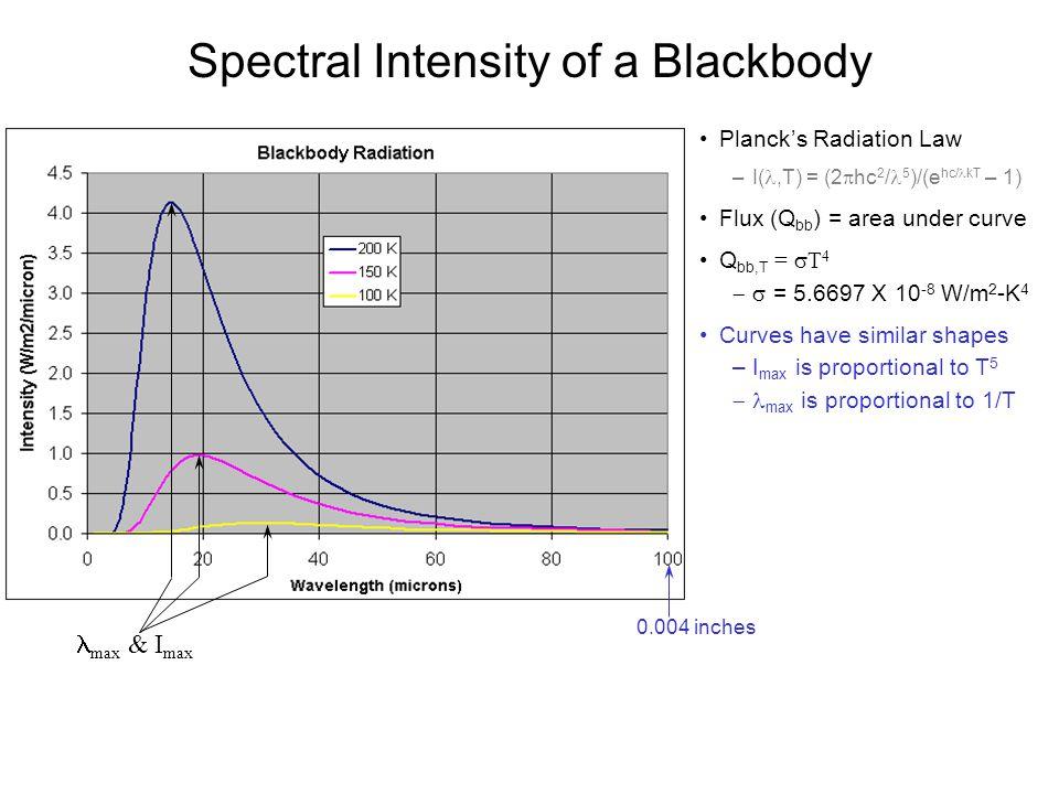Spectral Intensity of a Blackbody Planck's Radiation Law –I(,T) = (2  hc 2 / 5 )/(e hc/ kT – 1) Flux (Q bb ) = area under curve Q bb,T =  T 4  = 5
