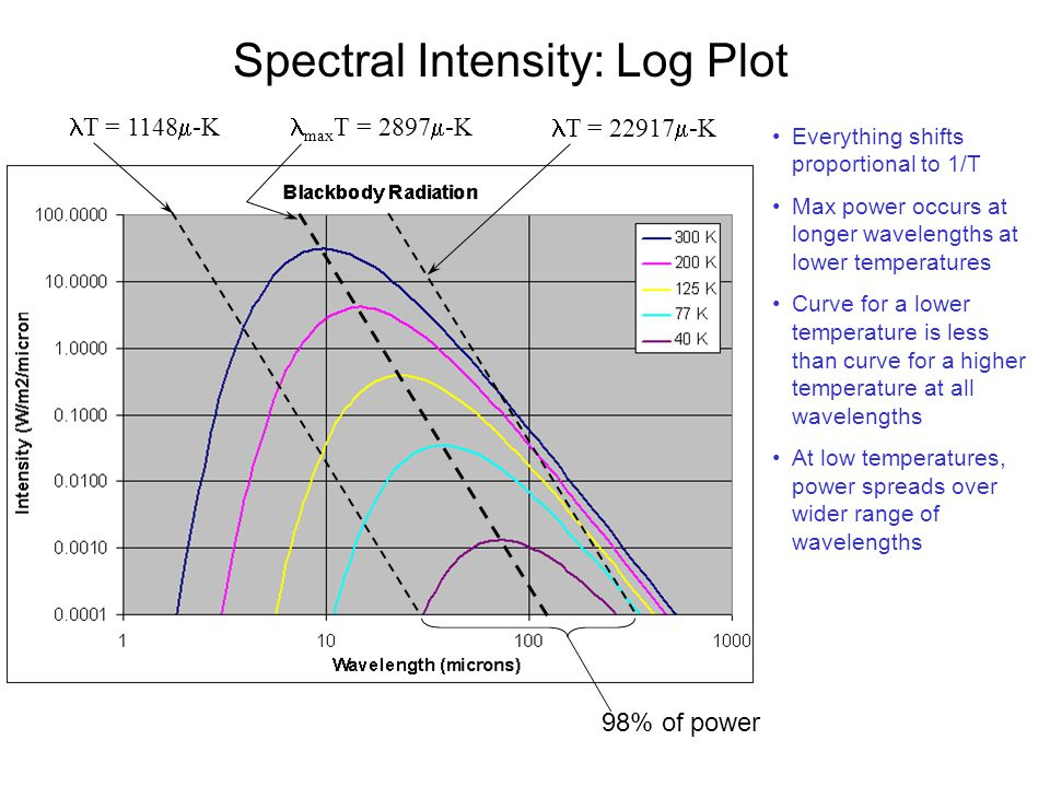 Spectral Intensity: Log Plot Everything shifts proportional to 1/T Max power occurs at longer wavelengths at lower temperatures Curve for a lower temp