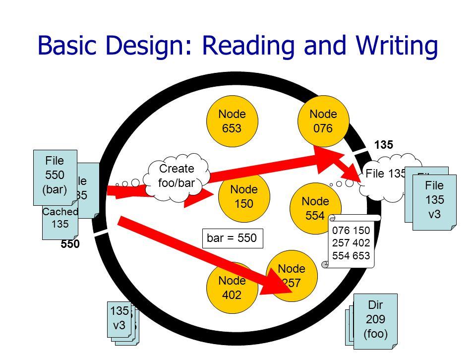 Basic Design: Reading and Writing Node 653 Node 076 Node 150 Node 554 Node 402 Node 257 File 135.