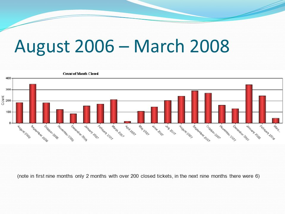 August 2006 – March 2008 (note in first nine months only 2 months with over 200 closed tickets, in the next nine months there were 6)