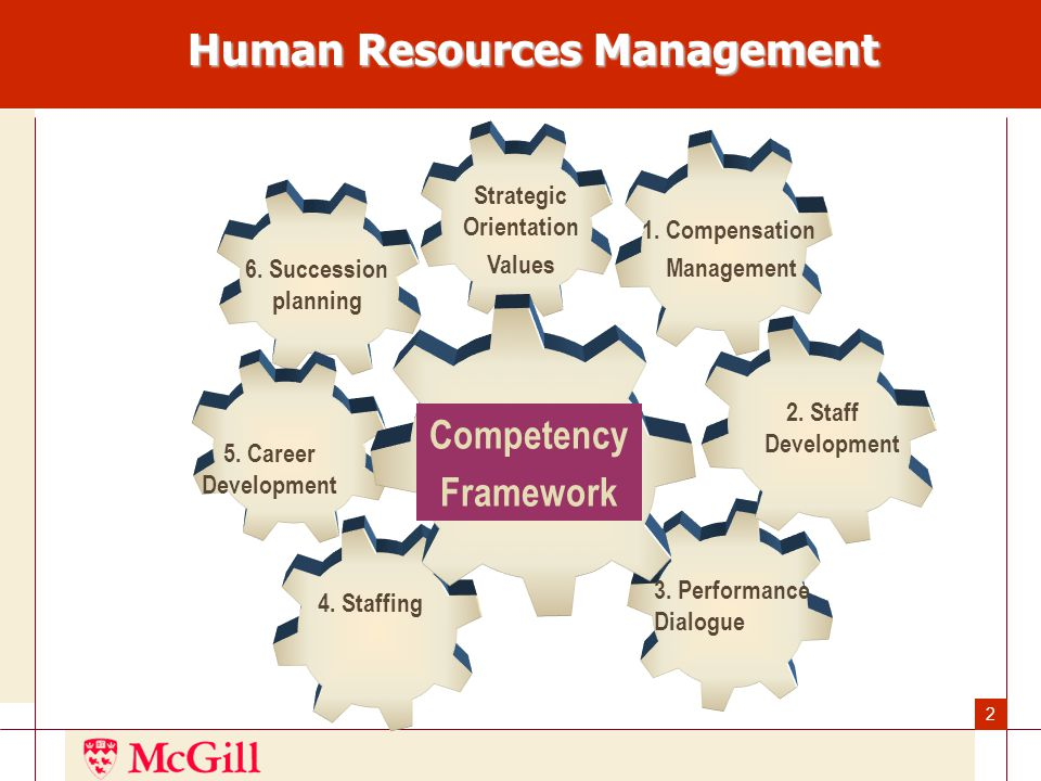 13 These competencies should enable us to:  Seek out and make strategic partnerships work;  Become an innovation leader in our market;  Organize work to meet customer expectations  Have the capability for significant internal change  transfer knowledge throughout the University;  transfer best practices outside-in  learn from experience, successes and mistakes i.e.