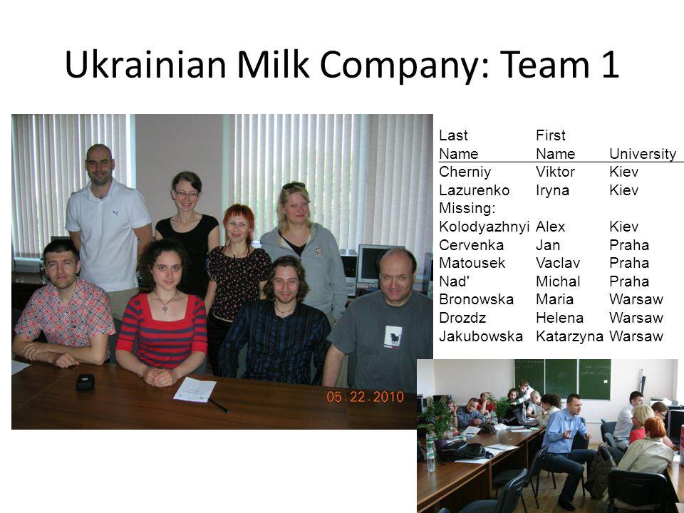 Ukrainian Milk Company: Team 1 LastFirst Name University CherniyViktorKiev LazurenkoIrynaKiev Missing: KolodyazhnyiAlexKiev CervenkaJanPraha MatousekV