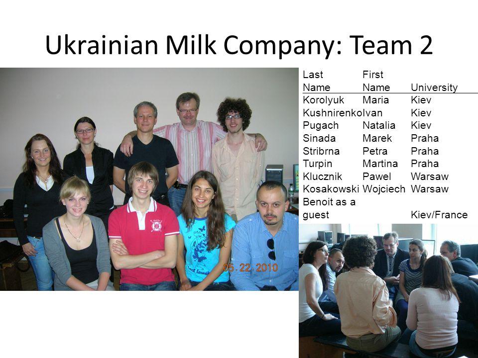 Ukrainian Milk Company: Team 2 LastFirst Name University KorolyukMariaKiev KushnirenkoIvanKiev PugachNataliaKiev SinadaMarekPraha StribrnaPetraPraha T