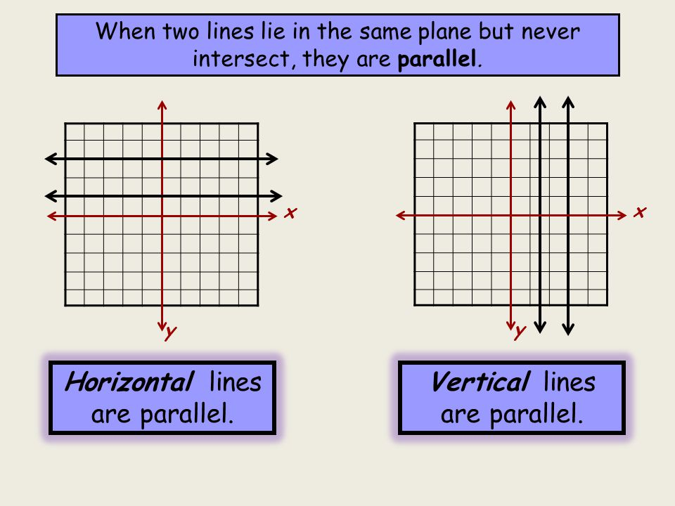 Graph these three lines on the same coordinate plane: x y Will the lines ever intersect.