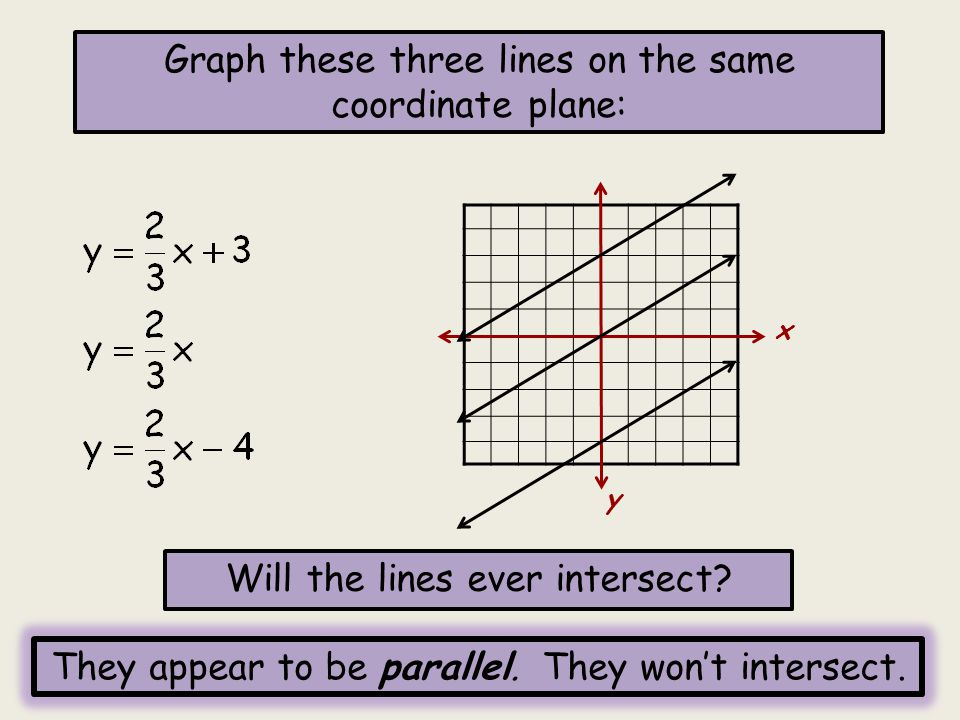 What are the slopes of the 3 lines.