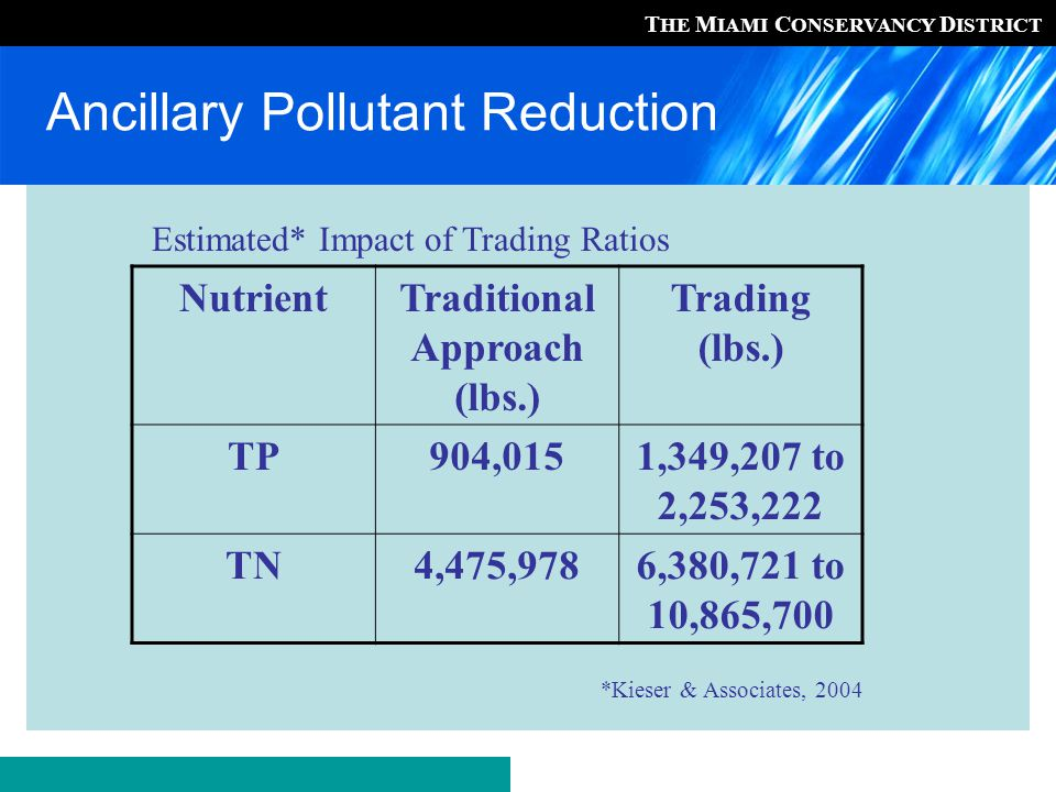 T HE M IAMI C ONSERVANCY D ISTRICT Ancillary Pollutant Reduction NutrientTraditional Approach (lbs.) Trading (lbs.) TP904,0151,349,207 to 2,253,222 TN4,475,9786,380,721 to 10,865,700 Estimated* Impact of Trading Ratios *Kieser & Associates, 2004