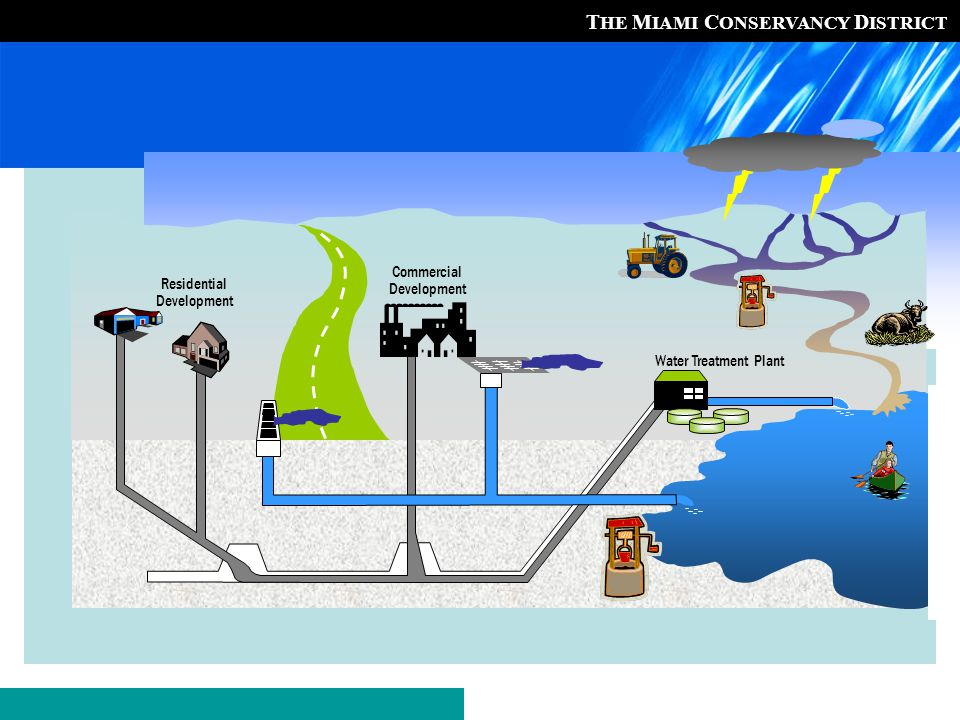 T HE M IAMI C ONSERVANCY D ISTRICT Dayton Well Field Protection Area Drinking water production areas built out with industry More than 600 businesses with over 140 million pounds of hazardous substances Multiple jurisdictions