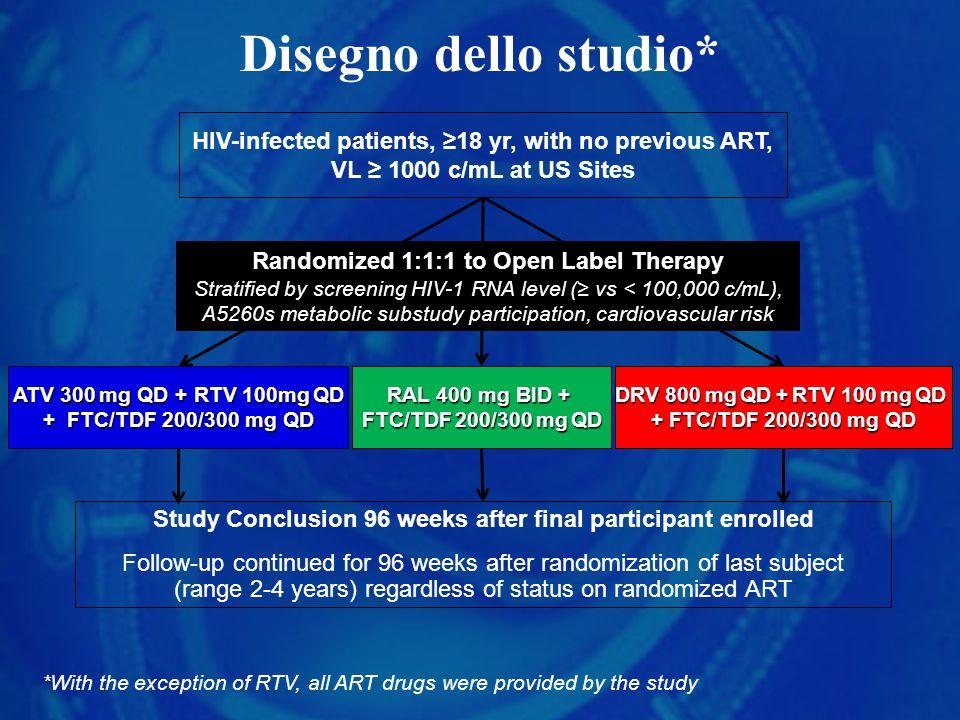Disegno dello studio* RAL 400 mg BID + FTC/TDF 200/300 mg QD DRV 800 mg QD + RTV 100 mg QD + FTC/TDF 200/300 mg QD ATV 300 mg QD + RTV 100mg QD + FTC/