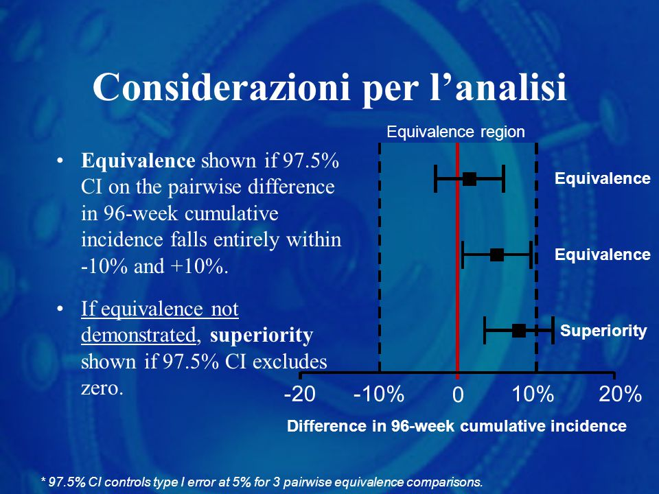 Considerazioni per l'analisi Equivalence shown if 97.5% CI on the pairwise difference in 96-week cumulative incidence falls entirely within -10% and +