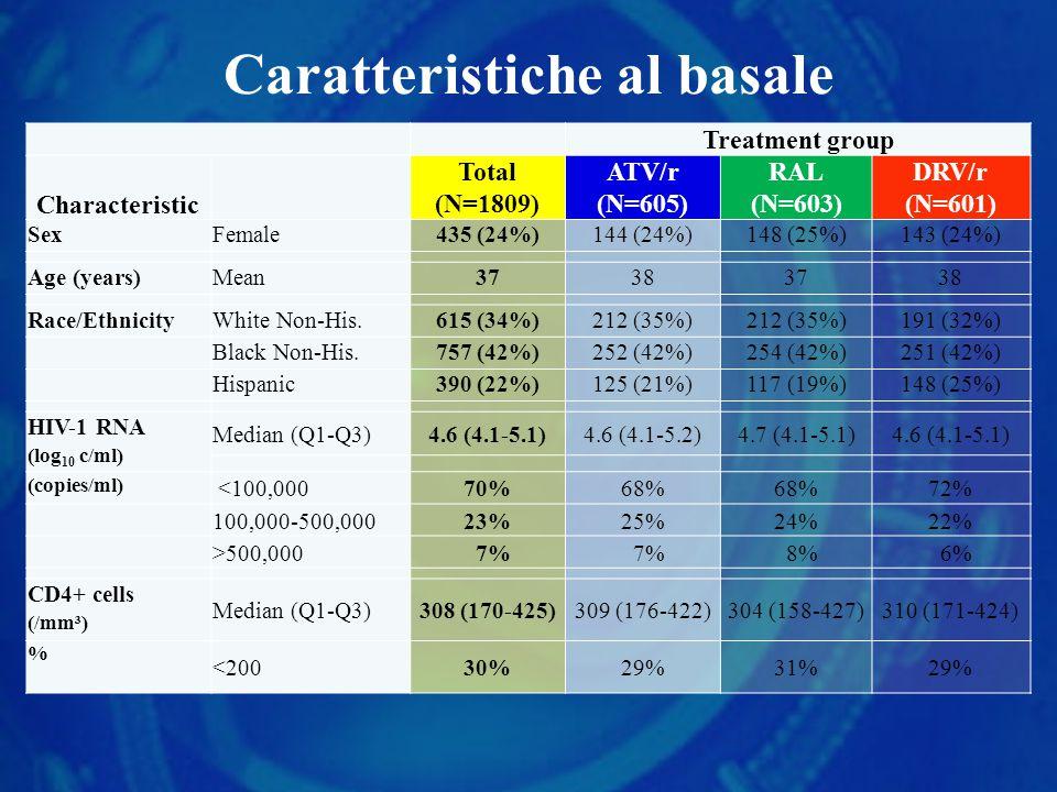 Caratteristiche al basale Treatment group Characteristic Total (N=1809) ATV/r (N=605) RAL (N=603) DRV/r (N=601) SexFemale435 (24%)144 (24%)148 (25%)143 (24%) Age (years)Mean37383738 Race/EthnicityWhite Non-His.615 (34%)212 (35%) 191 (32%) Black Non-His.757 (42%)252 (42%)254 (42%)251 (42%) Hispanic390 (22%)125 (21%)117 (19%)148 (25%) HIV-1 RNA (log 10 c/ml) Median (Q1-Q3)4.6 (4.1-5.1)4.6 (4.1-5.2)4.7 (4.1-5.1)4.6 (4.1-5.1) (copies/ml) <100,00070%68% 72% 100,000-500,00023%25%24%22% >500,000 7% 8% 6% CD4+ cells (/mm³) Median (Q1-Q3)308 (170-425)309 (176-422)304 (158-427)310 (171-424) % <20030%29%31%29%