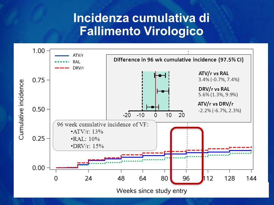 Incidenza cumulativa di Fallimento Virologico Difference in 96 wk cumulative incidence (97.5% CI) -200-10 1020 3.4% (-0.7%, 7.4%) 5.6% (1.3%, 9.9%) -2.2% (-6.7%, 2.3%) ATV/r vs RAL DRV/r vs RAL ATV/r vs DRV/r 96 week cumulative incidence of VF: ATV/r: 13% RAL: 10% DRV/r: 15%