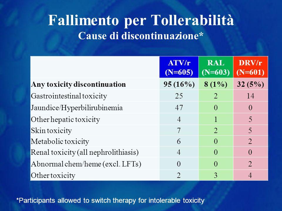 Fallimento per Tollerabilità Cause di discontinuazione* ATV/r (N=605) RAL (N=603) DRV/r (N=601) Any toxicity discontinuation95 (16%)8 (1%)32 (5%) Gast
