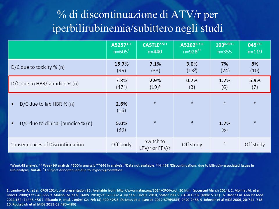 % di discontinuazione di ATV/r per iperbilirubinemia/subittero negli studi A5257 1++ n=605 * CASTLE 2-5++ n=440 A5202 6-7++ n=928 ** 103 8,10++ n=355 045 9++ n=119 D/C due to toxicity % (n) 15.7% (95) 7.1% (33) 3.0% (13 $ ) 7% (24) 8% (10) D/C due to HBR/jaundice % (n) 7.8% (47 ^ ) 2.9% (19) a 0.7% (3) 1.7% (6) 5.9% (7) D/C due to lab HBR % (n) D/C due to clinical jaundice % (n) 2.6% (16) 5.0% (30) #### #### # 1.7% (6) #### Consequences of DiscontinuationOff study Switch to LPV/r or FPV/r Off study # + Week 48 analysis + + Week 96 analysis *600 in analysis **646 in analysis.