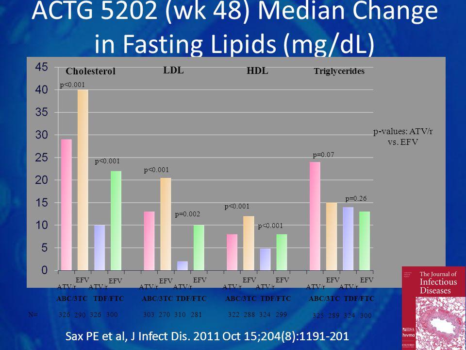 ACTG 5202 (wk 48) Median Change in Fasting Lipids (mg/dL) ATV/r EFV ABC/3TC TDF/FTC N= 326 290 326300 303 270 310281 322 288 324299 325 289 324300 p<0.001 p=0.07 Cholesterol LDLHDL Triglycerides p<0.001 p=0.002 p<0.001 p=0.26 p-values: ATV/r vs.