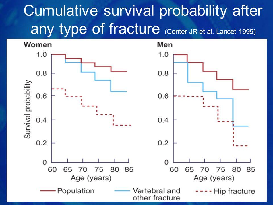 Cumulative survival probability after any type of fracture (Center JR et al. Lancet 1999)