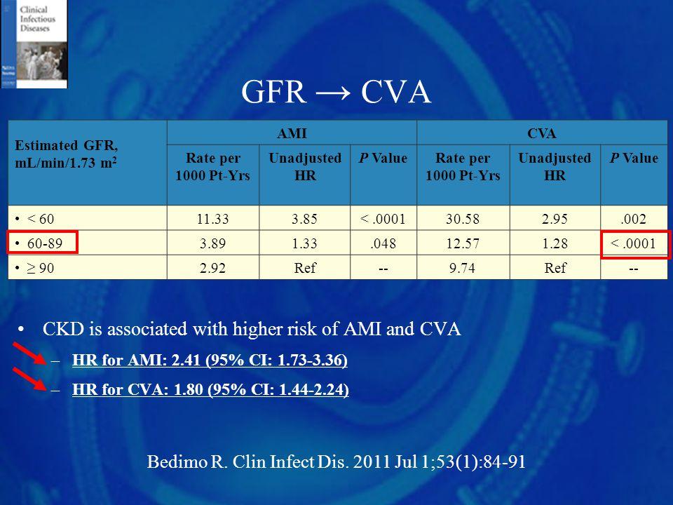 GFR → CVA CKD is associated with higher risk of AMI and CVA –HR for AMI: 2.41 (95% CI: 1.73-3.36) –HR for CVA: 1.80 (95% CI: 1.44-2.24) Estimated GFR,