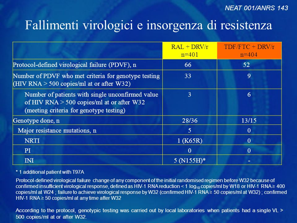 Fallimenti virologici e insorgenza di resistenza Protocol-defined virological failure change of any component of the initial randomised regimen before W32 because of confirmed insufficient virological response, defined as HIV-1 RNA reduction < 1 log 10 copies/ml by W18 or HIV-1 RNA ≥ 400 copies/ml at W24 ; failure to achieve virological response by W32 (confirmed HIV-1 RNA ≥ 50 copies/ml at W32) ; confirmed HIV-1 RNA ≥ 50 copies/ml at any time after W32 According to the protocol, genotypic testing was carried out by local laboratories when patients had a single VL > 500 copies/ml at or after W32.