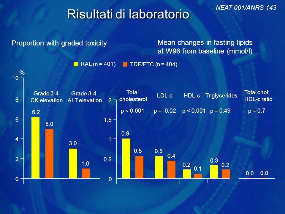 6.2 0 10 8 6 4 2 5.0 0.9 0.5 0.0 0.4 0.5 % Grade 3-4 CK elevation LDL-c Total chol: HDL-c ratio Total cholesterol RAL (n = 401) TDF/FTC (n = 404) 2 1.