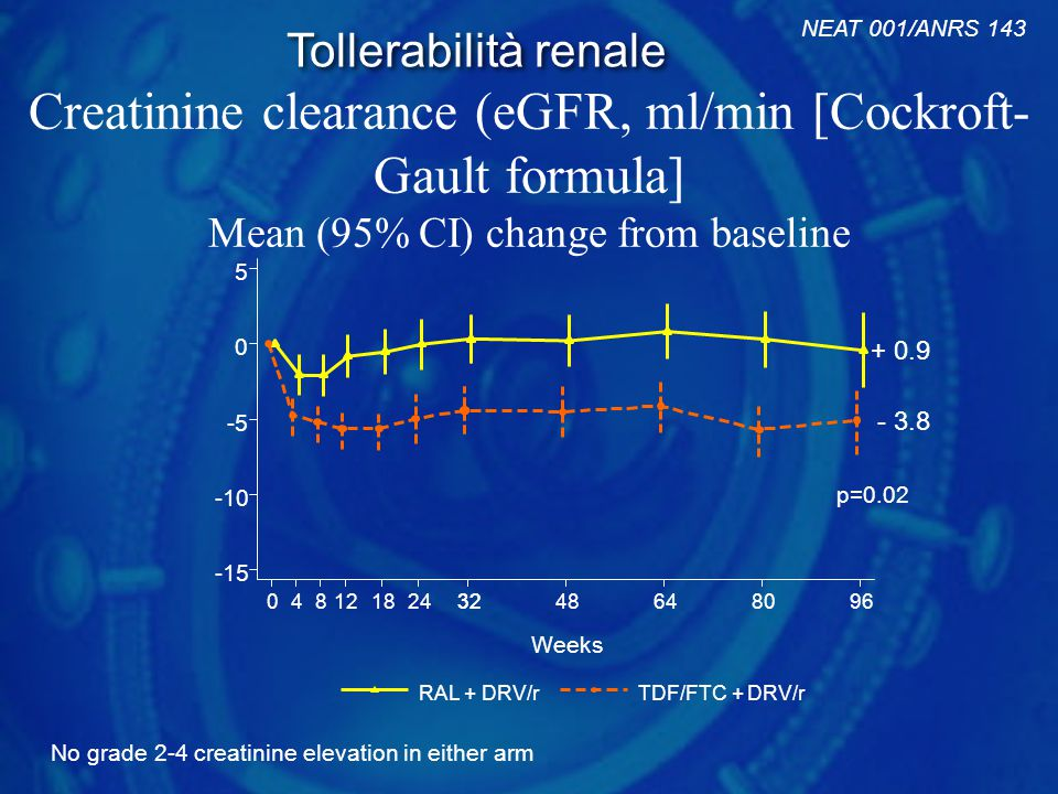 Creatinine clearance (eGFR, ml/min [Cockroft- Gault formula] Mean (95% CI) change from baseline No grade 2-4 creatinine elevation in either arm -15 -10 -5 0 5 04812182432 48648096 Weeks RAL + DRV/rTDF/FTC + DRV/r - 3.8 + 0.9 p=0.02 NEAT 001/ANRS 143 Tollerabilità renale