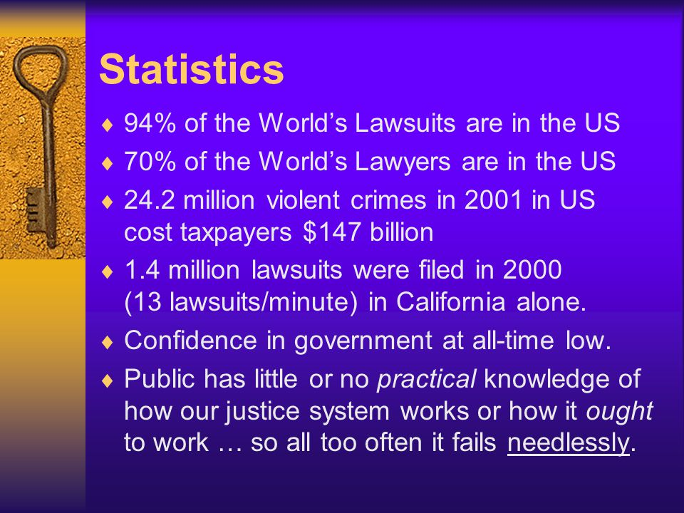 Statistics  94% of the World's Lawsuits are in the US  70% of the World's Lawyers are in the US  24.2 million violent crimes in 2001 in US cost tax