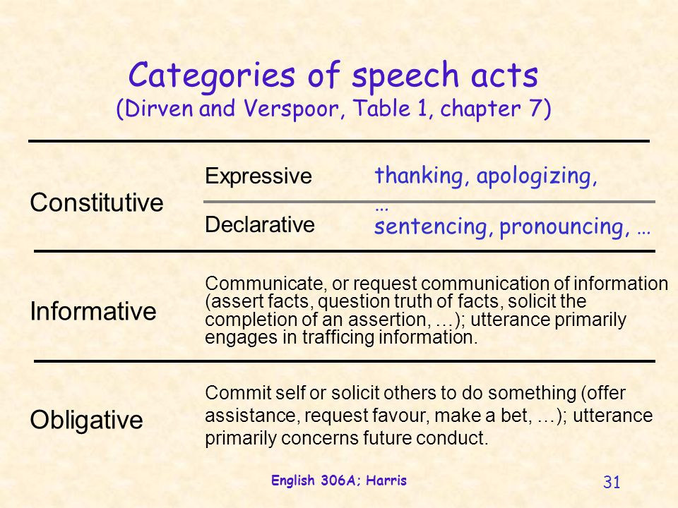 English 306A; Harris 31 Communicate, or request communication of information (assert facts, question truth of facts, solicit the completion of an asse