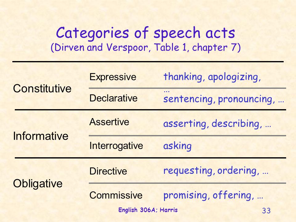 English 306A; Harris 33 Categories of speech acts (Dirven and Verspoor, Table 1, chapter 7) Expressive Declarative Assertive Interrogative Directive Commissive thanking, apologizing, … sentencing, pronouncing, … asserting, describing, … asking requesting, ordering, … promising, offering, … Constitutive Informative Obligative