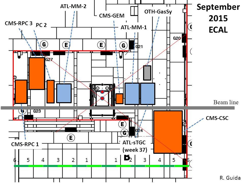 1234561 2 3456 CMS-CSC CMS-GEM CMS-RPC 2 September 2015 ECAL Beam line ATL-MM-2 ATL-MM-1 OTH-GasSy ATL-sTGC (week 37) CMS-RPC 3 CMS-RPC 1 R.
