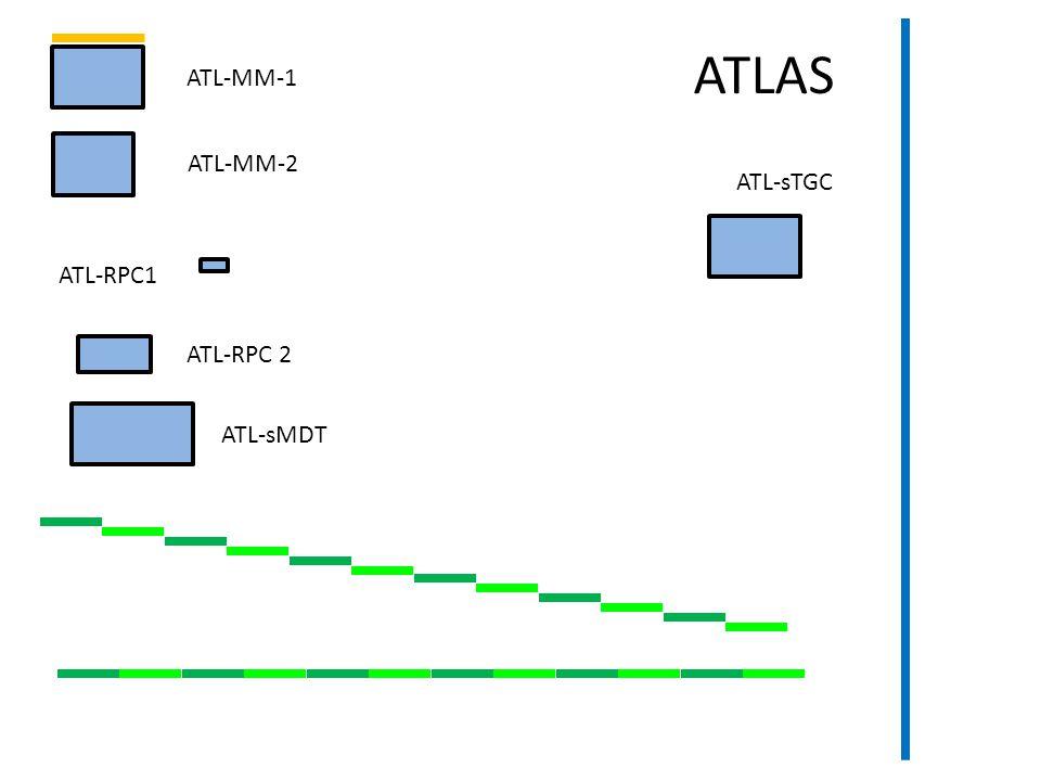 ATL-MM-1 ATL-RPC1 ATL-RPC 2 ATL-sMDT ATL-sTGC ATLAS ATL-MM-2
