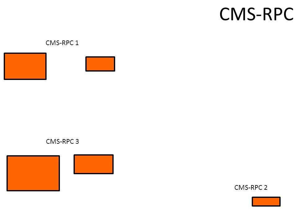 CMS-RPC 1 CMS-RPC CMS-RPC 2 CMS-RPC 3