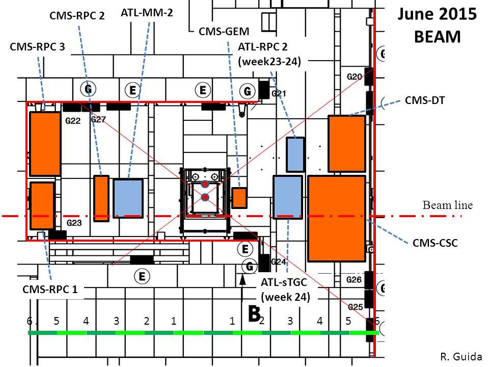 1234561 2 3456 CMS-CSC CMS-GEM CMS-RPC 2 June 2015 BEAM Beam line ATL-MM-2 CMS-DT ATL-sTGC (week 24) ATL-RPC 2 (week23-24) CMS-RPC 3 CMS-RPC 1 R.